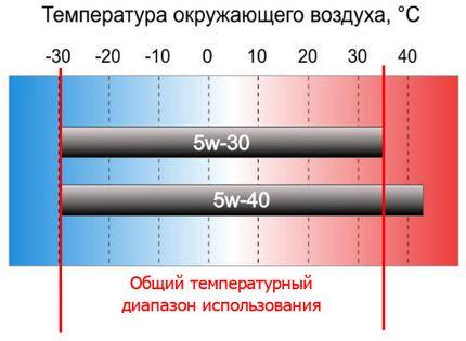 5W30 і 5W40 — в чому різниця моторних масел