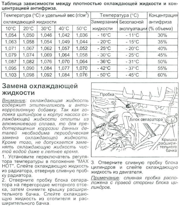 Заміна антифризу Hyundai H-1