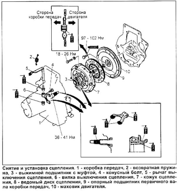 Заміна зчеплення Mazda Demio