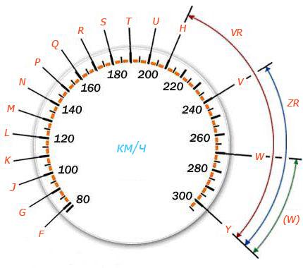 Як розшифрувати маркування шин