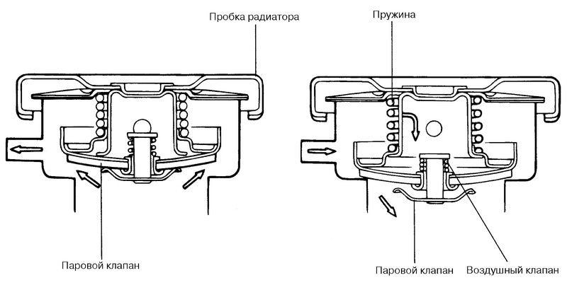 Як можна вигнати повітряну пробку з системи охолодження