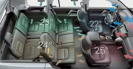 Клімат-контроль автомобіля — що це таке і як ним користуватися
