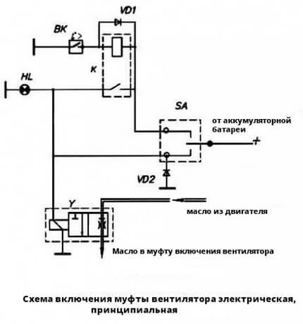 Перевірка електромагнітної муфти вентилятора автомобіля BJ1044
