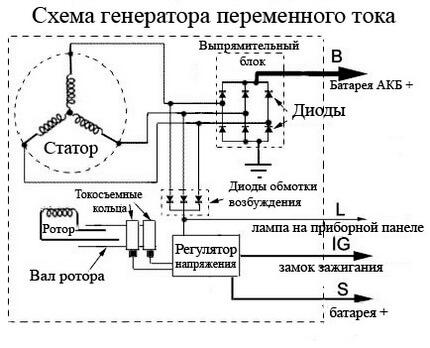 Схема генератора автомобіля