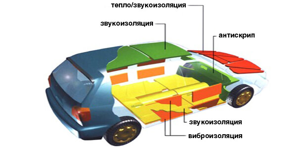 Матеріал для шумоізоляції автомобіля