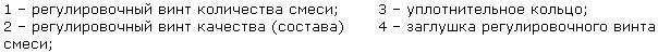 Регулювання карбюратора ВАЗ 2105