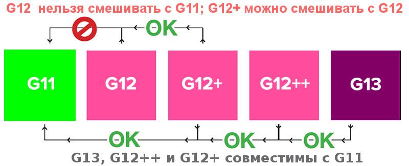 Антифриз G12, його особливості та відмінність від антифризів інших класів