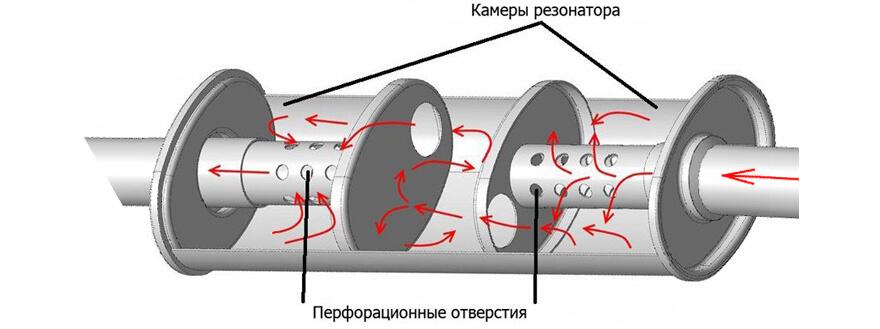 Резонатор глушника у вихлопній