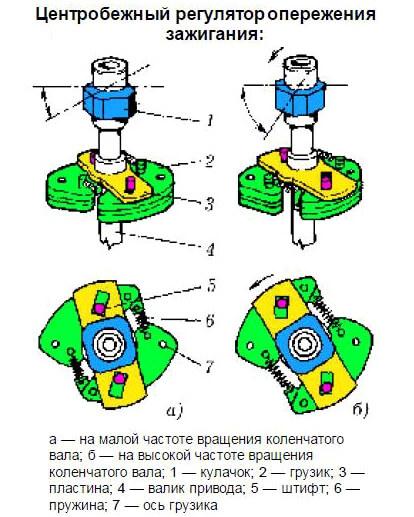 Регулювання запалювання ВАЗ 2106