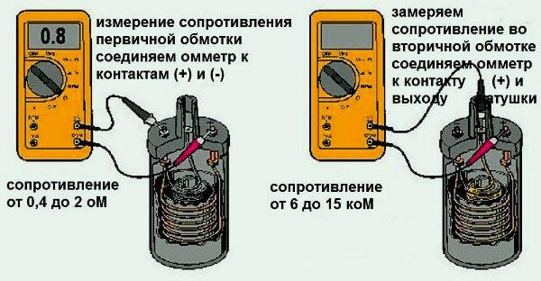 Як перевірити котушку запалювання